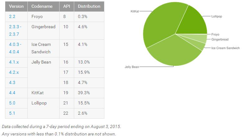 Android Lollipop's share