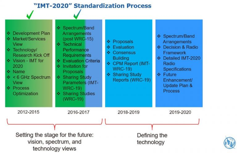 ITU-IMT2020-Standardization-Process-5G