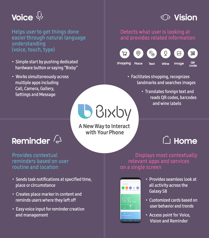 Bixby on Samsung Galaxy S8