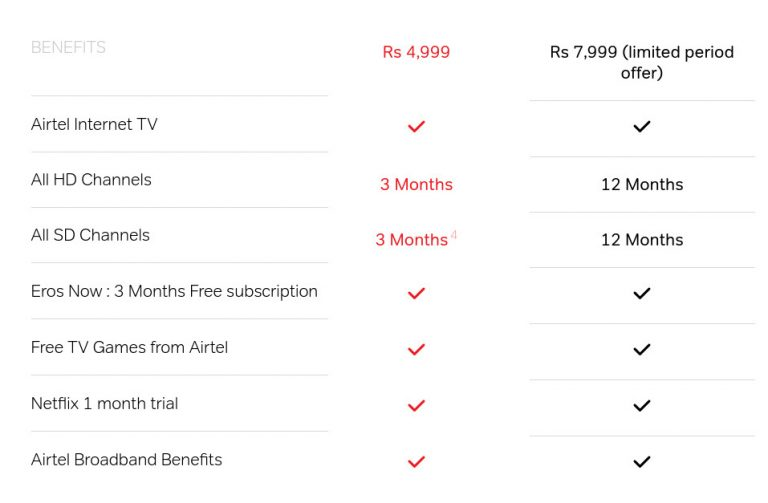 Airtel Internet TV Plans