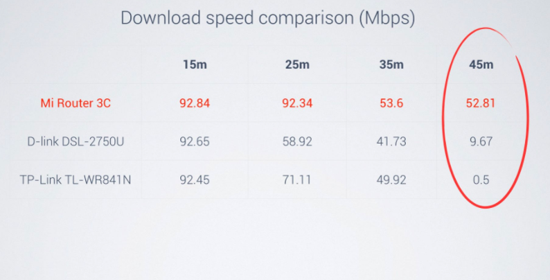 Xiaomi Mi Router 3C Download Speeds Results