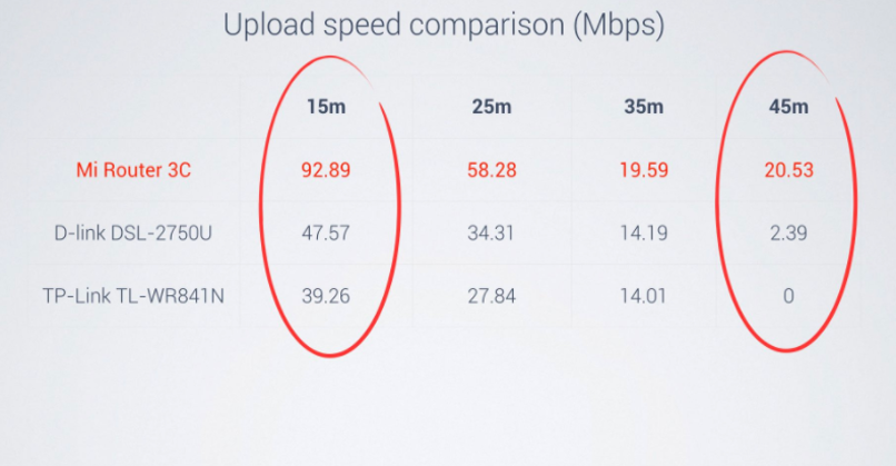 Xiaomi Mi Router 3C Upload Speeds Results